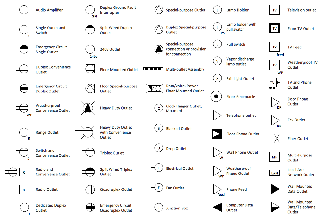 house wiring symbols wiring diagram table Electrical Symbols for Blueprints
