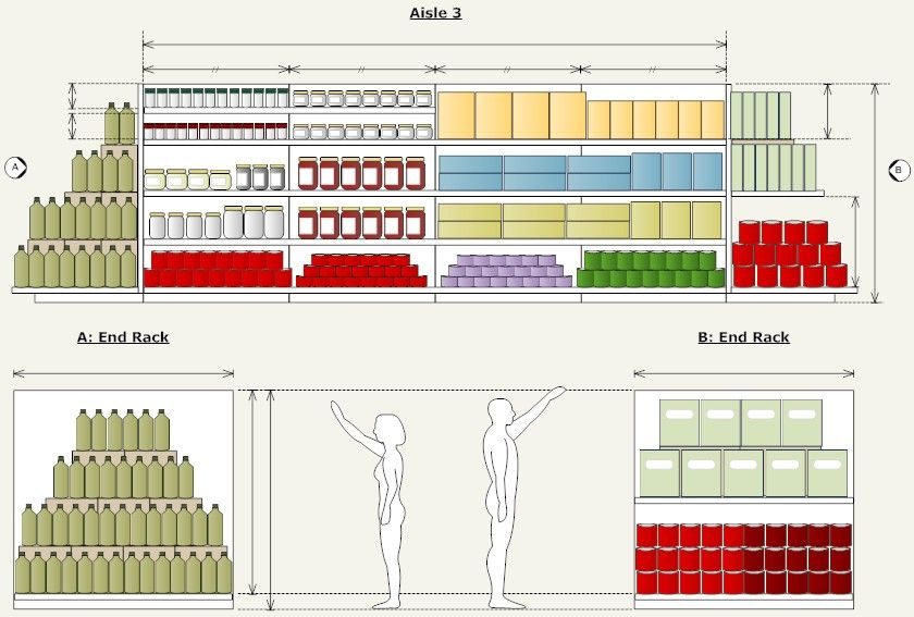 Shelf Display Planogram | COMMERCIAL_RETAIL | Store layout