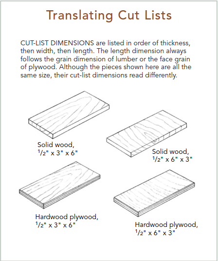 Hermit House Woodworking: Translating wood cut-lists  Cut