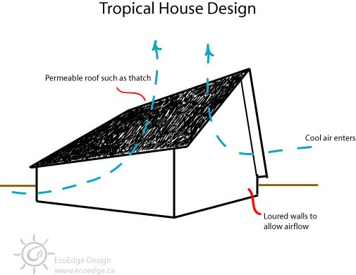 Passive Cooling Tropical Tropical House Design Passive Cooling