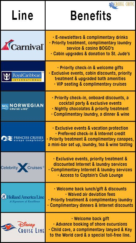 Cruise Line Loyalty Benefit Break Down Chart Did 2 Carnival In