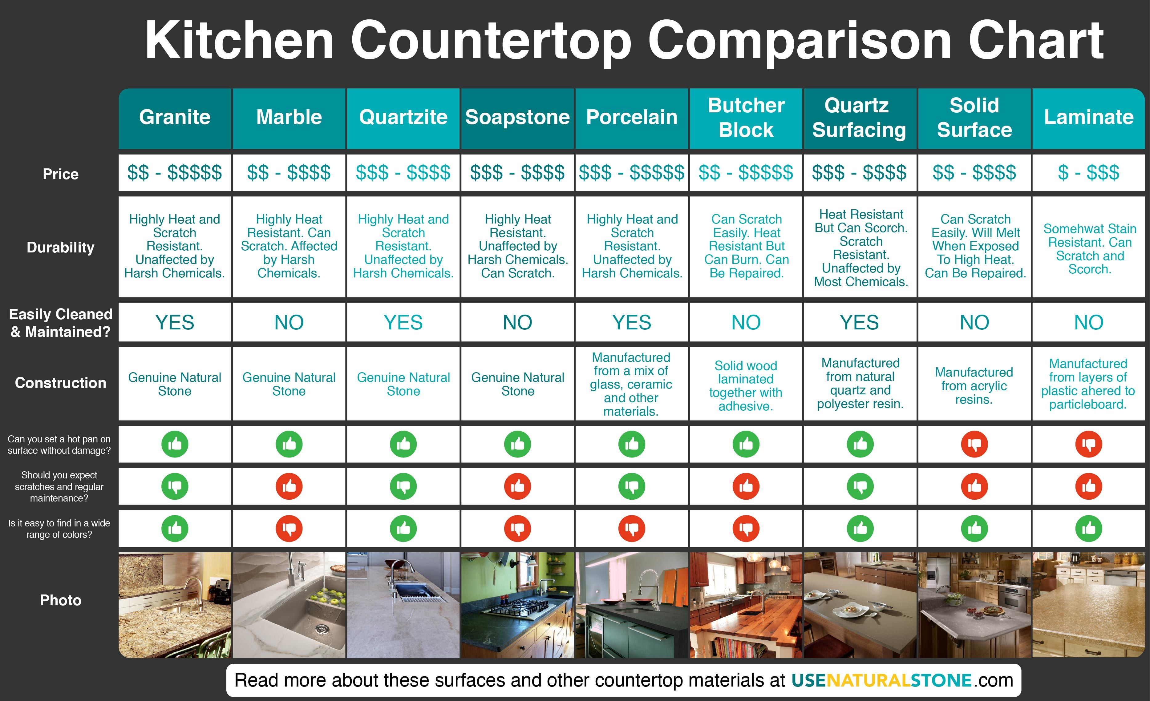 Countertop Comparison Chart Countertop materials