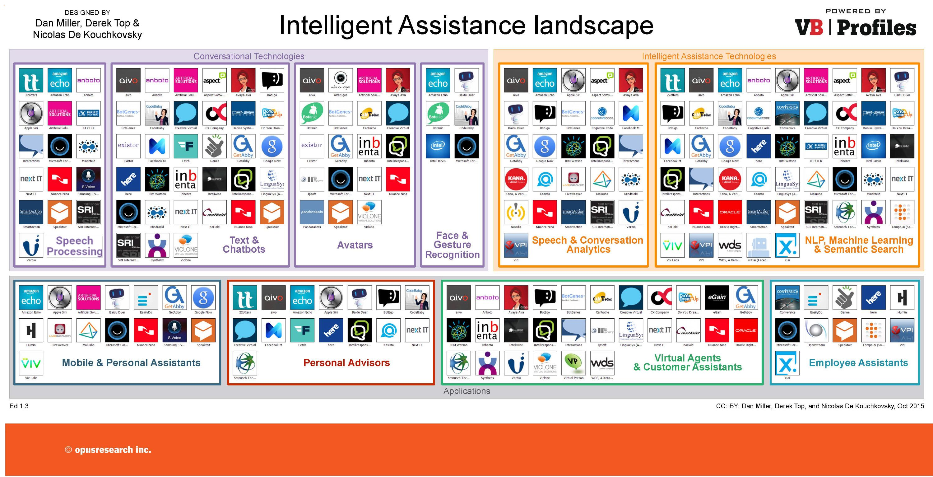 Ia Map Shows Human Intelligence Tech Is Surging Speech Text Landscape Gesture Recognition