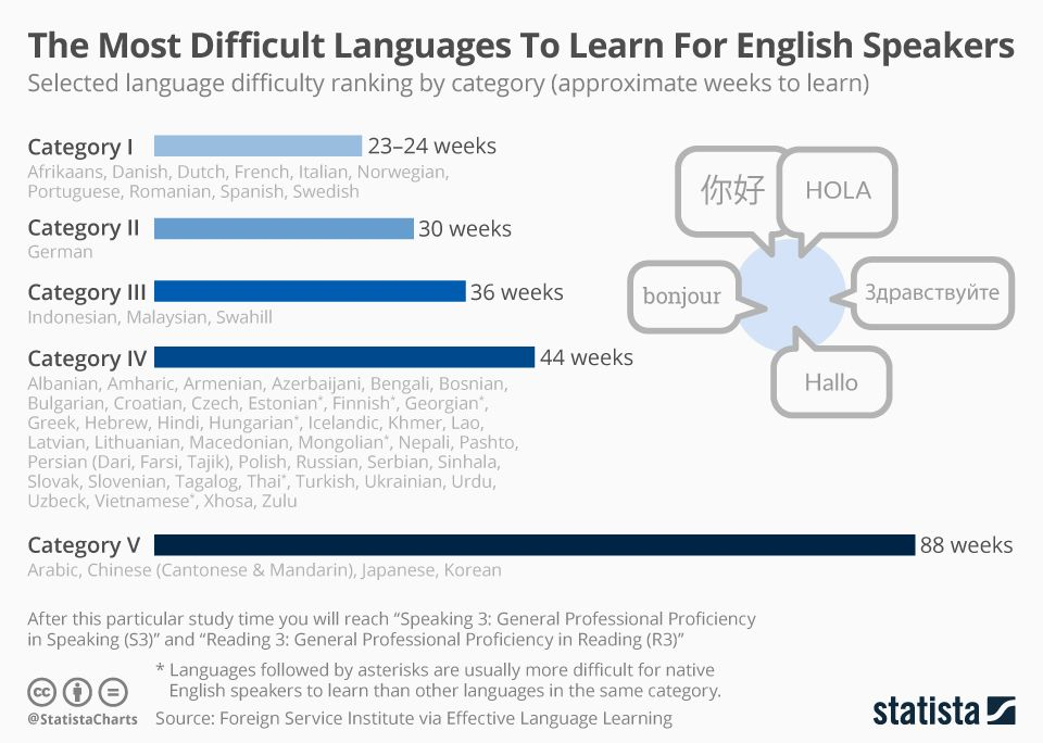 The Most Difficult Languages To Learn For English Speakers