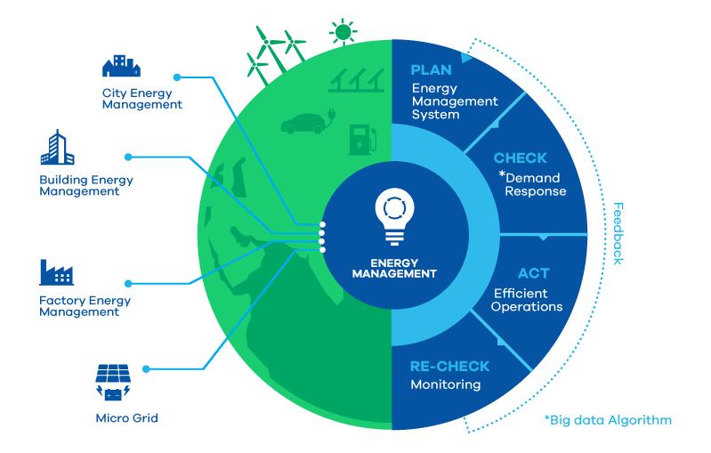 Energy Management System Energy Management Energy Plan Energy Saving Solutions