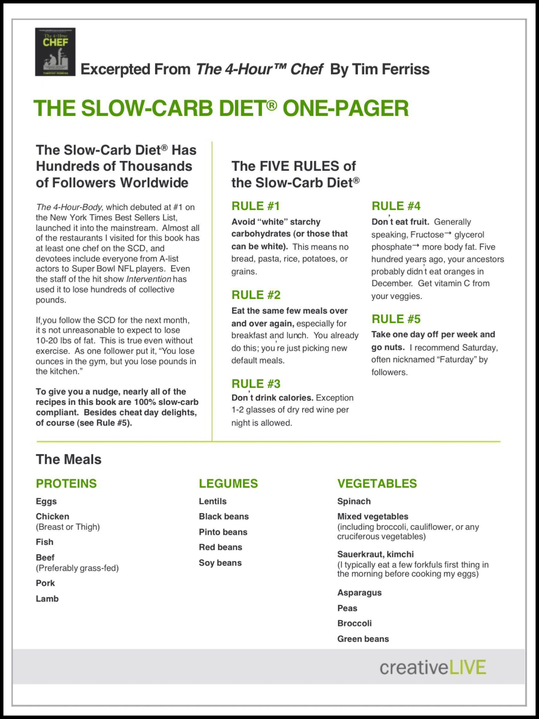 The new Slow Carb rules what to do not what to avoid