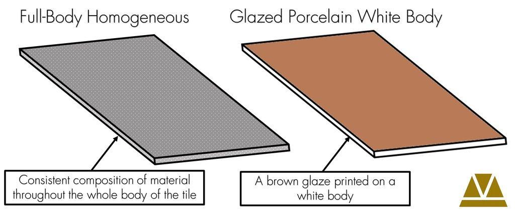 Image result for homogeneous tile vs ceramic tile | Tile Materials ...