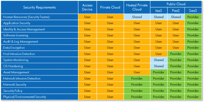 Security in the Cloud : The Divided Responsibilities | Cloud