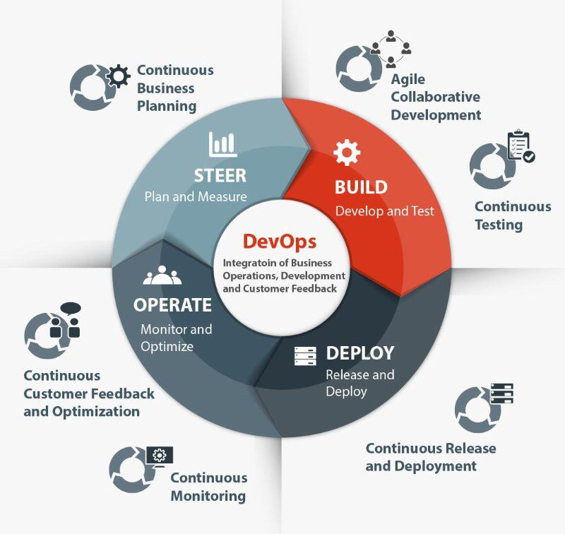DevOps (a clipped compound of software DEVelopment and