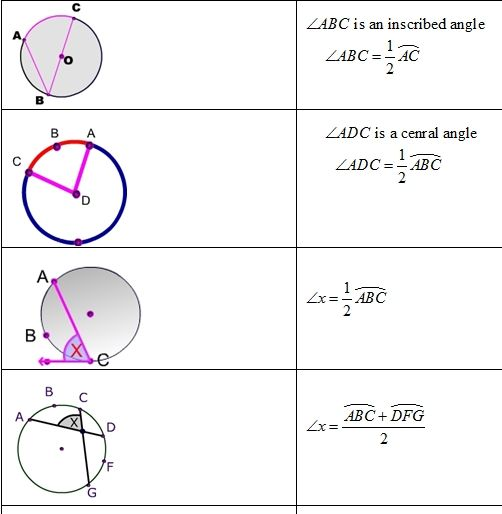 Slope Of Line Picture With Images Circle Formula Studying