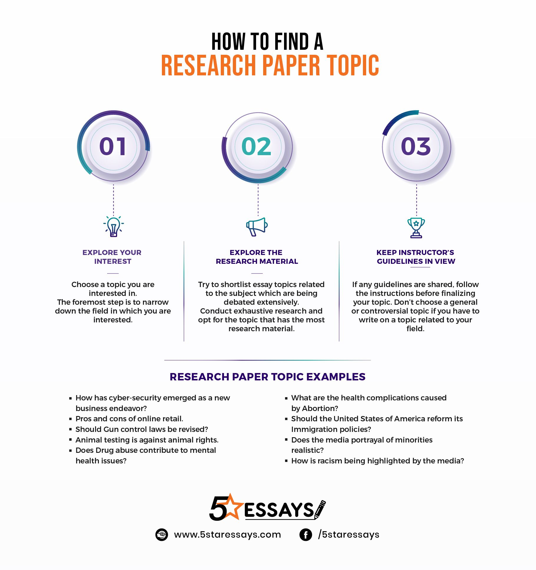 Research Paper Topic Infographic Research Paper Research Writing Essay Topics