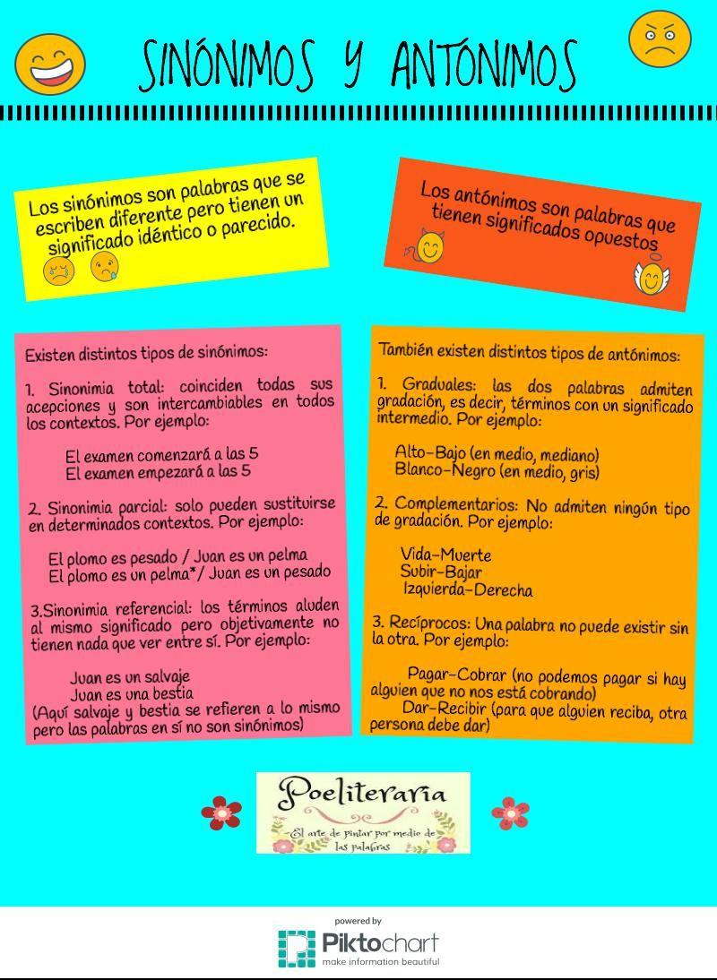 Sinónimos Y Antónimos Infografía Sinónimos Y Antónimos Antónimos Tipos De Texto