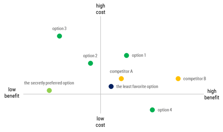 Ways To Visualize Cost Benefit Evergreen Data Information Design Visual Cost
