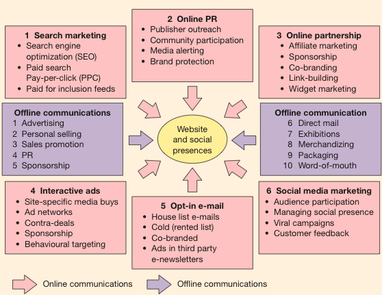 6 main types of digital media communications channels which every digital media communications channels which every business should consider as part of digital marketing in the book digital marketing by dave chaffey fandeluxe Choice Image