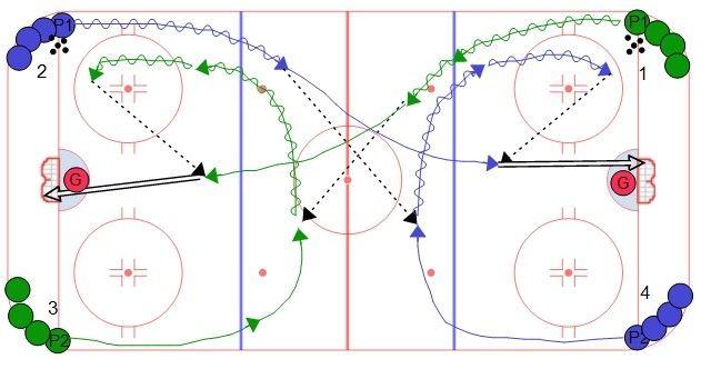 Stretch And Go Flow Hockey Drills Ice Hockey Hockey