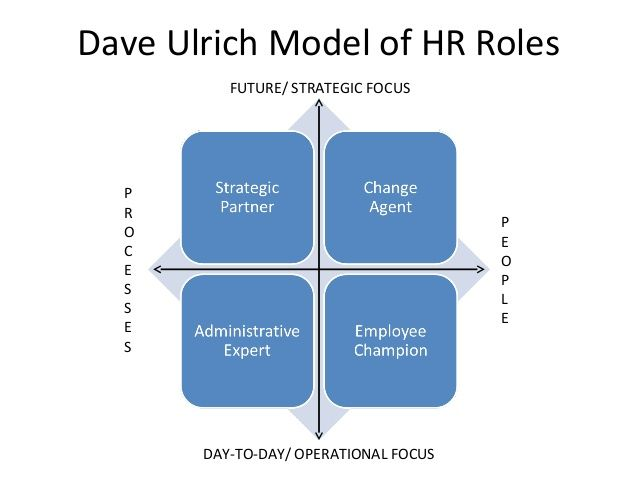 Strategic Human Resource Management Organizational Development - hr resource