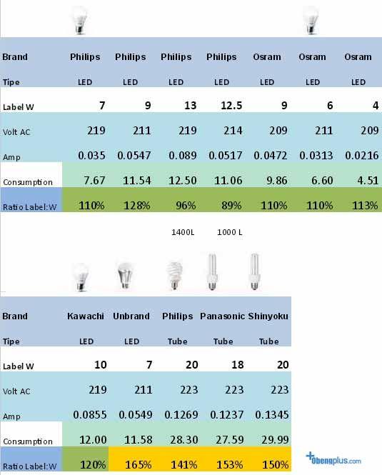 Fluorescent Light Vs Neon: Perbandingan Pemakaian Power Listrik Lampu LED Vs Lampu