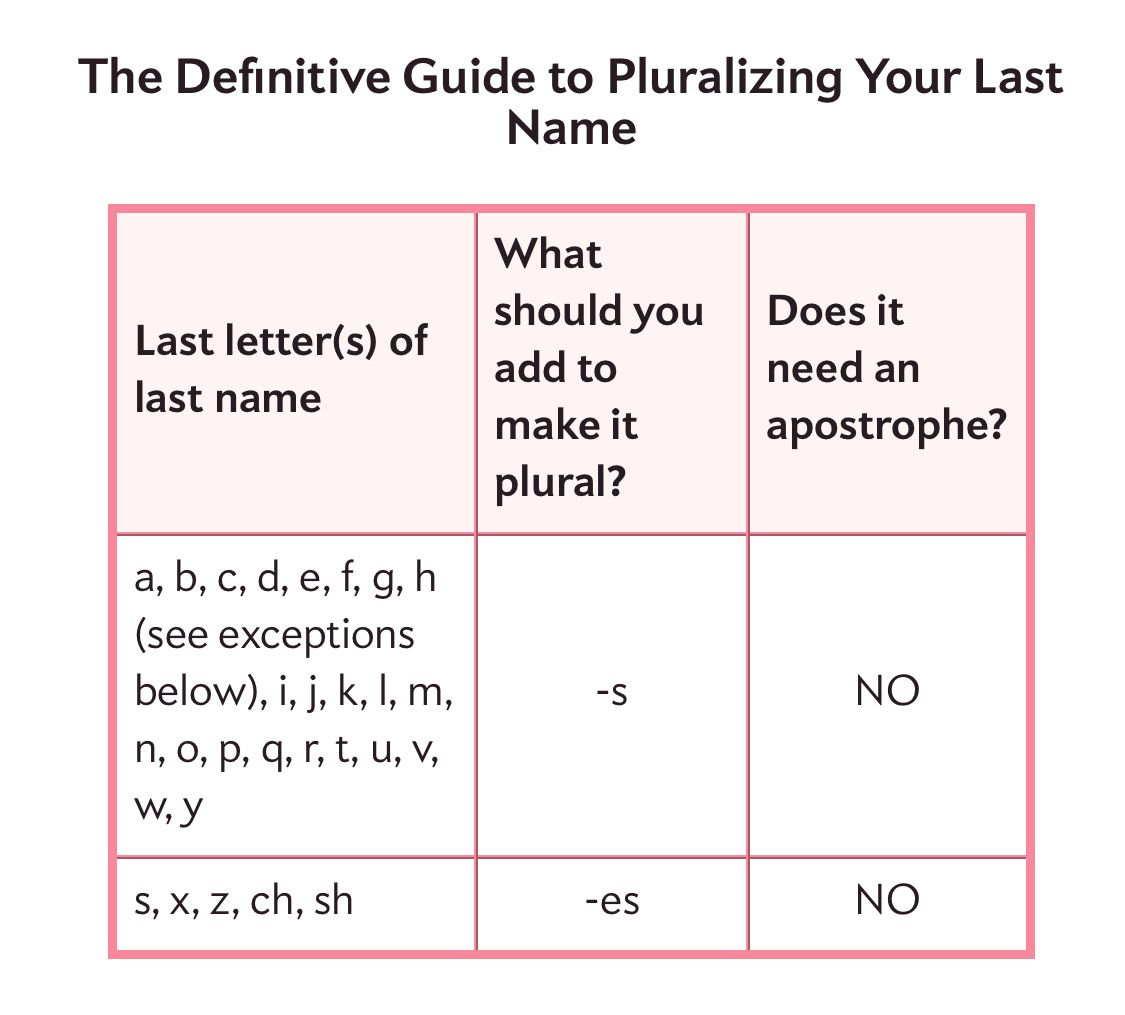 Definitive Guide To Pluralizing Your Last Name Or How To Sign Your