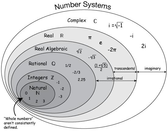 Darcy Rsgc On Ca Aces Ics3u Images Numbersvenndiagram Png Math Methods Studying Math Math Formulas