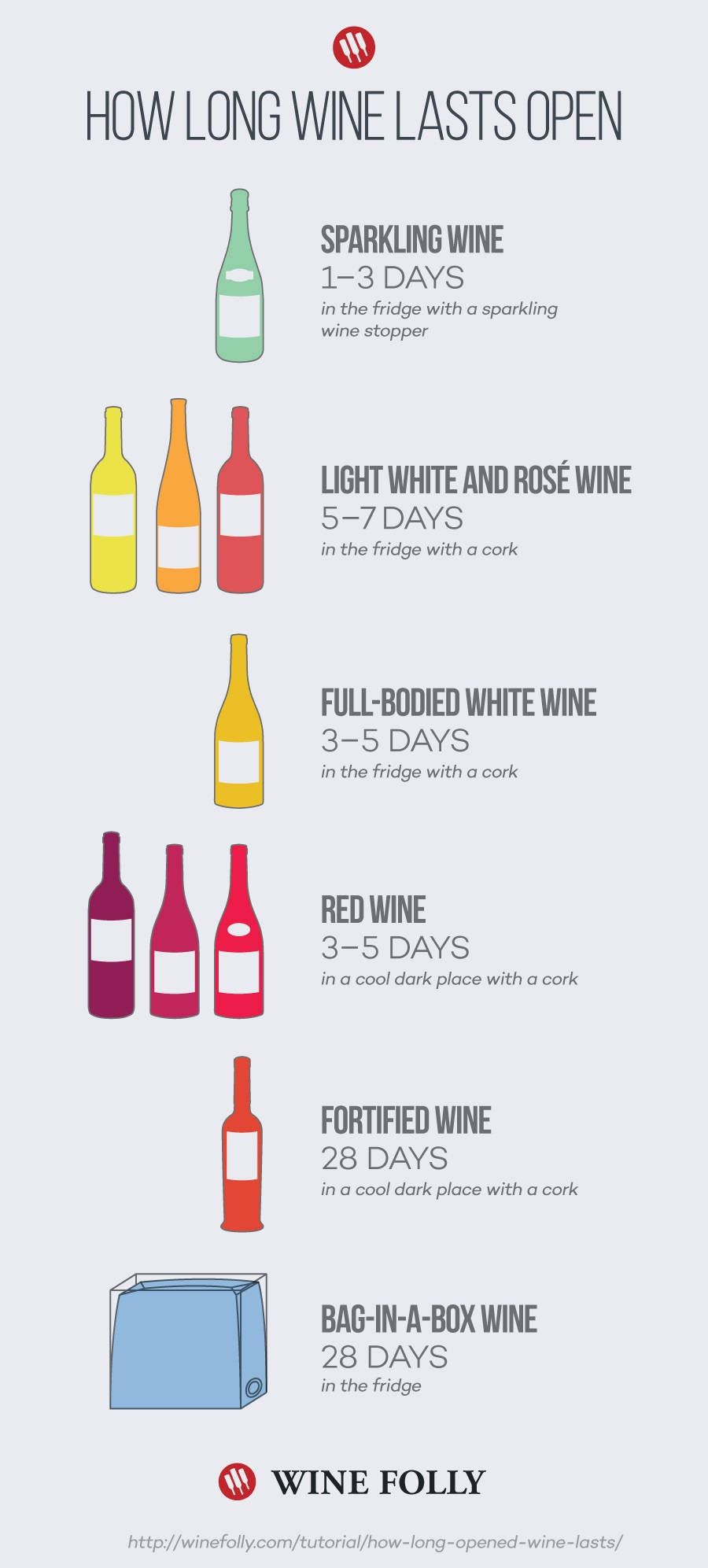 How Long Does Wine Last Opened Fortified Wines Will Last Open For Up To A Month But Most Will Only Last Between 35 Days Her Wine Drinks Wine Folly Wine Facts