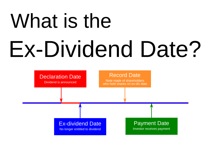 buying shares on ex dividend date