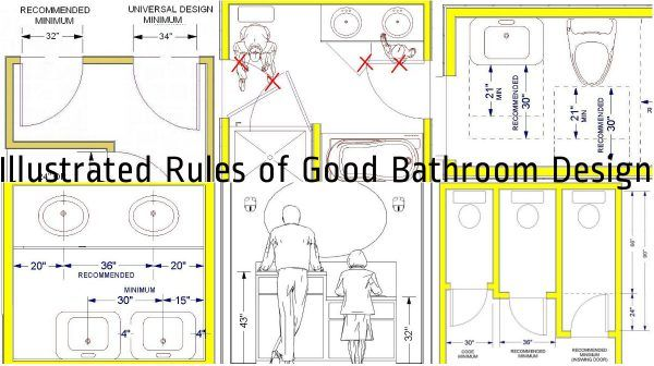 Standard Bathroom Rules And Guidelines With Measurements Best