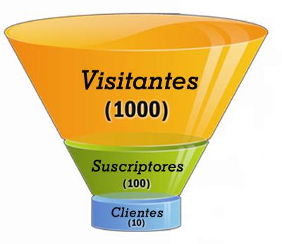 Imagen de la web http://embudodeventas.info/embudo-de-ventas-que-es/ MUY INTERESANTE (EMPRESA)