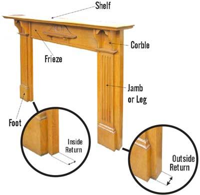 How To Fit A Cast Iron Fireplace Insert And A Wooden Mantel From Victorian  Fireplace Suppliers UK   Reproduction Fireplace Reddish Stockport  Manchester UK