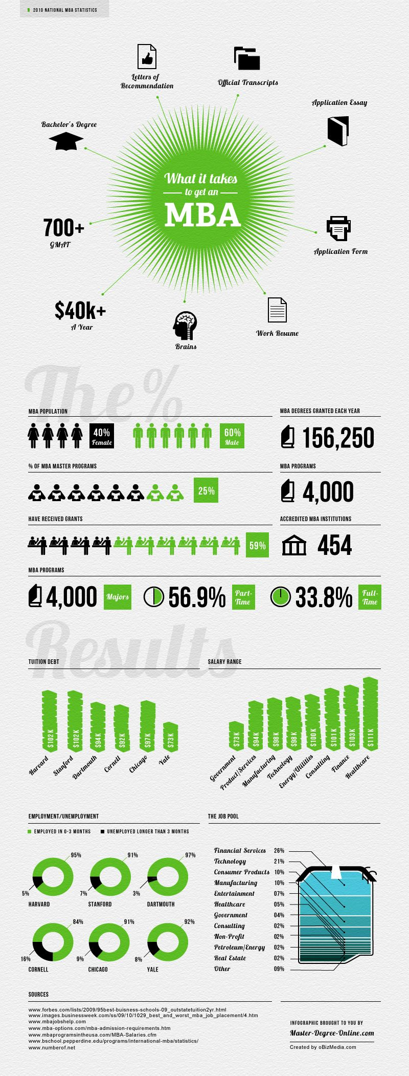 1000 images about mba what it takes career 1000 images about mba what it takes career schools and career