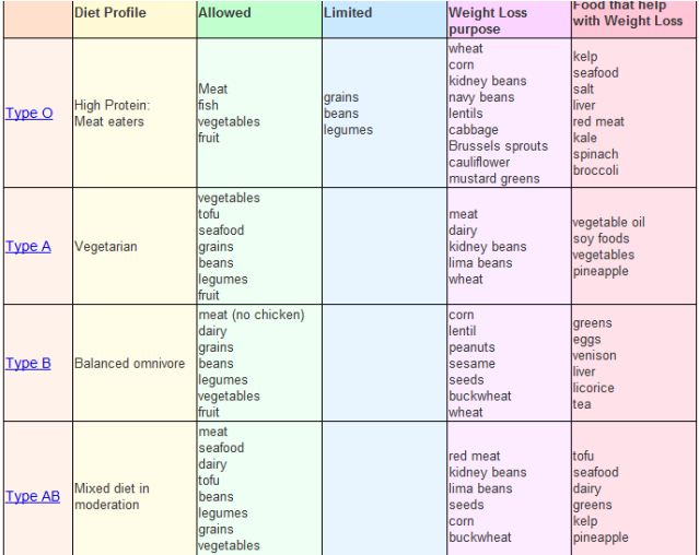 This Chart Breaks Down The Blood Type Diet Plan Listing Foods