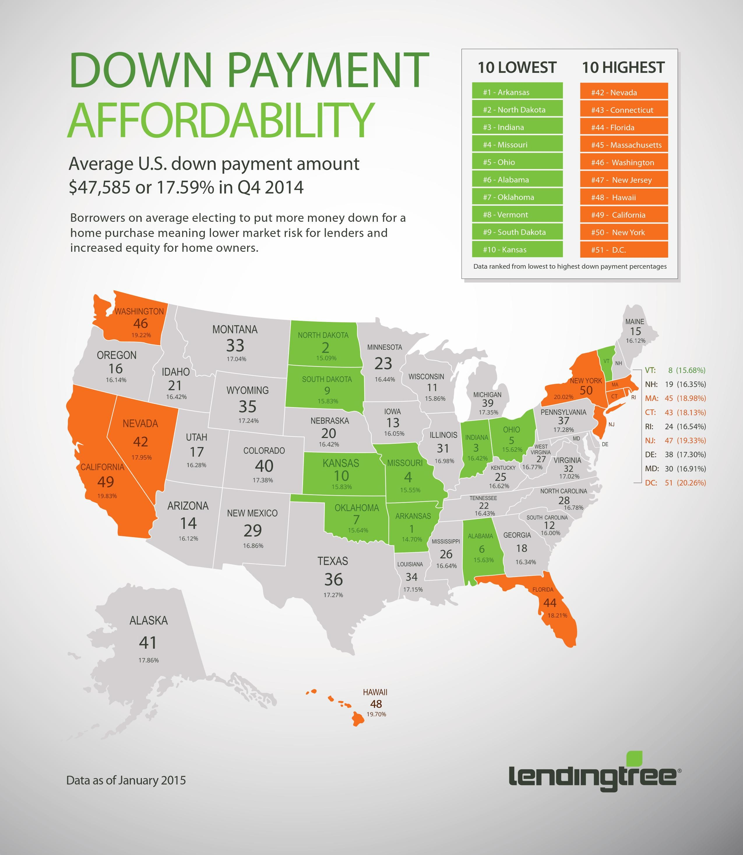 Infographic Down Payment Affordability Lendingtree