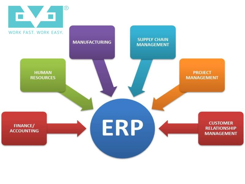 Manage Your Business Efficiently With Erp Software Company In Kolkata In 2020 Web Development Company Website Development Company Software Development