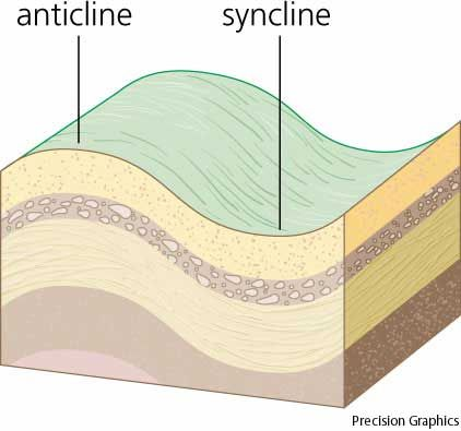anticline | Projects to Try | Dictionary definitions