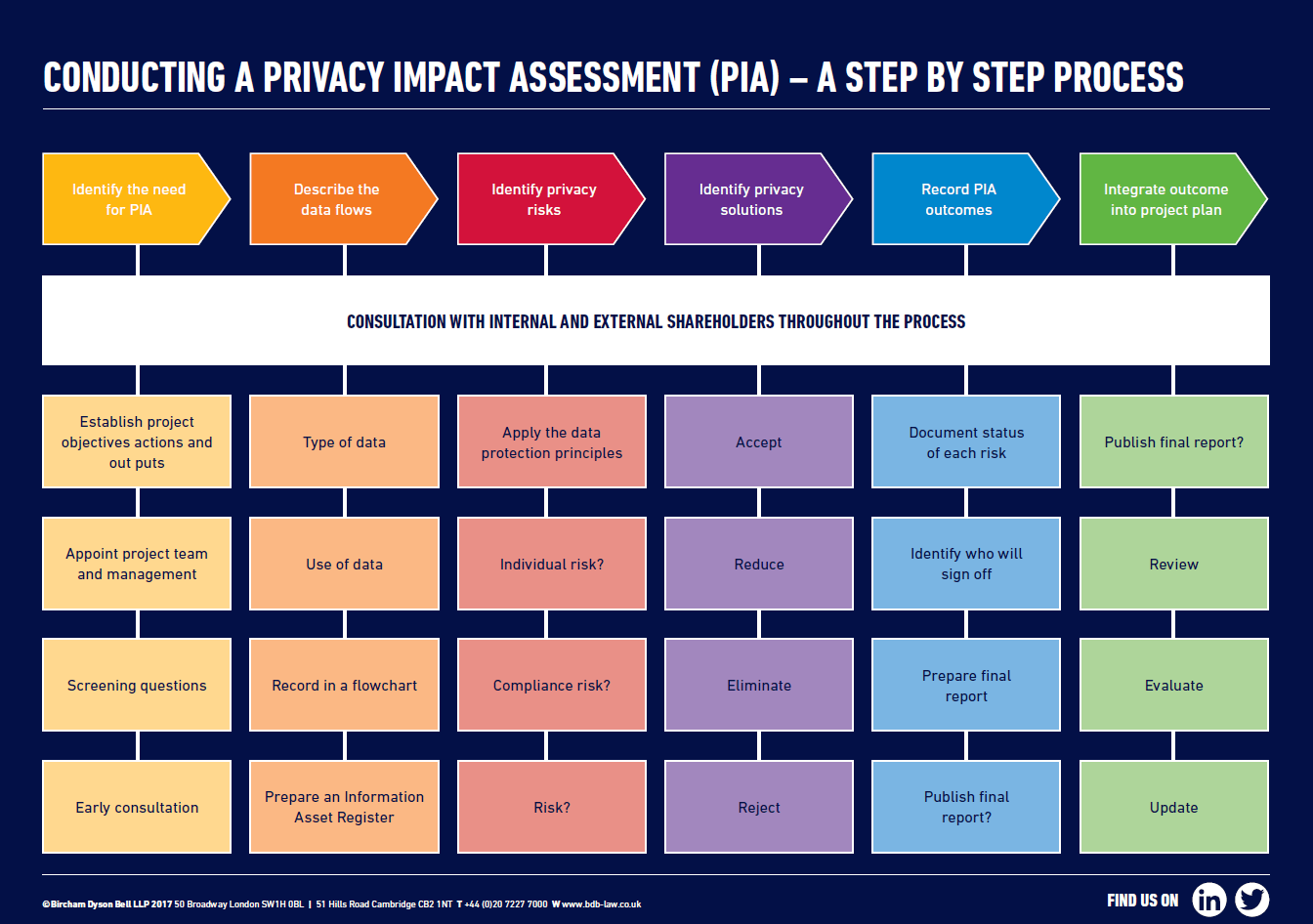 Image Result For Gdpr Privacy Impact And Risk Assessments  Gdpr