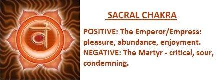 chakras and archetypes