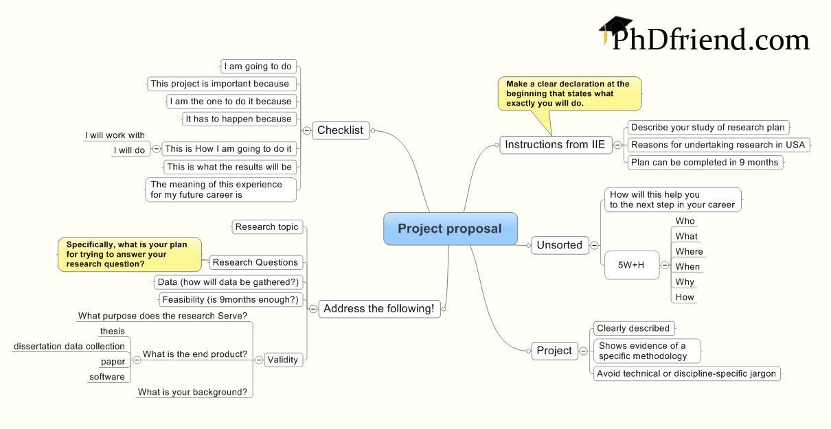 Efficient Multiple Project Management Via Gantt  Business