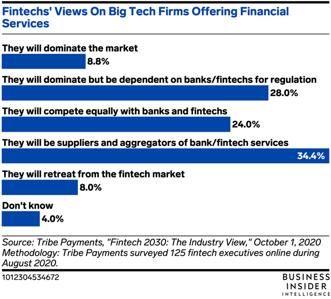 Fintechs Expect Embedded Finance To Be A Dominant Trend By 2030 Information Overload Financial Services Finance