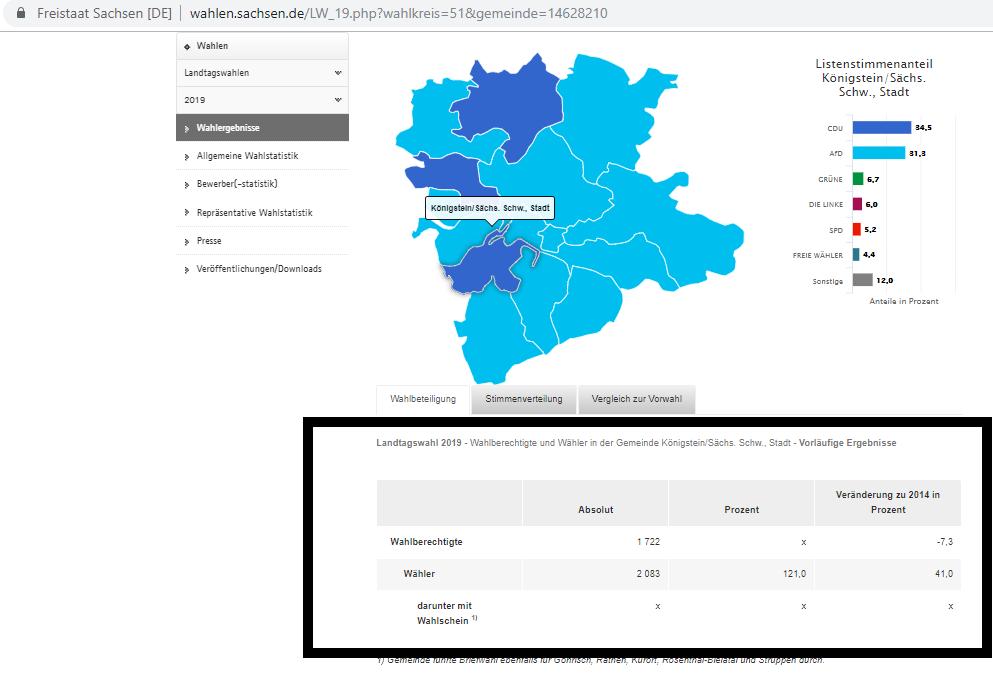 Wahlbetrug Sachsen