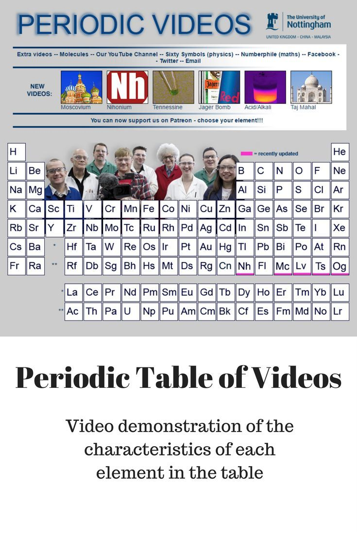 Periodic table of videos tables charting the chemical elements periodic table of videos tables charting the chemical elements have been around since the 19th biocorpaavc Images