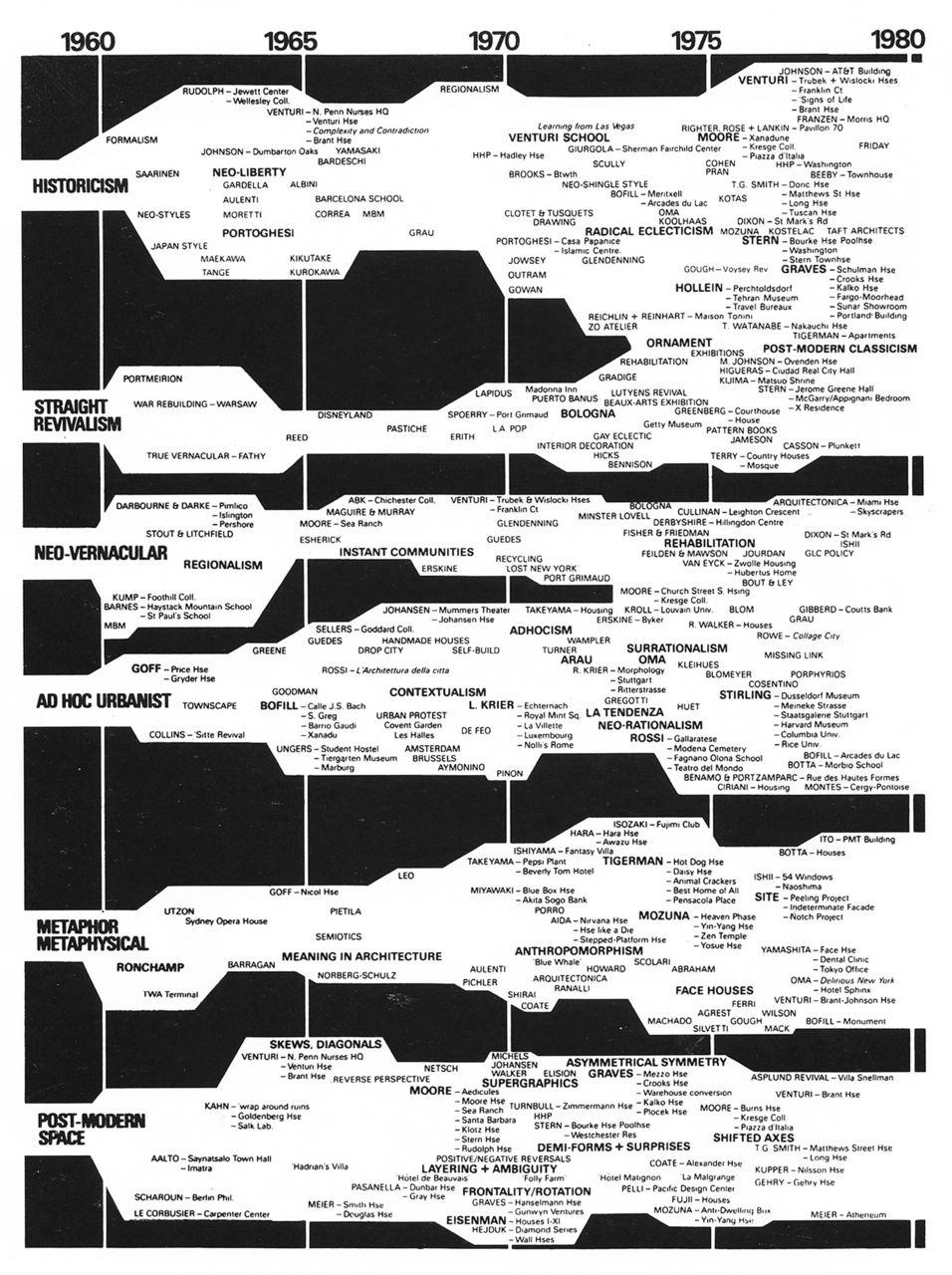 14 Time Interval Diagram Ideas Diagram Diagram Architecture Concept Diagram