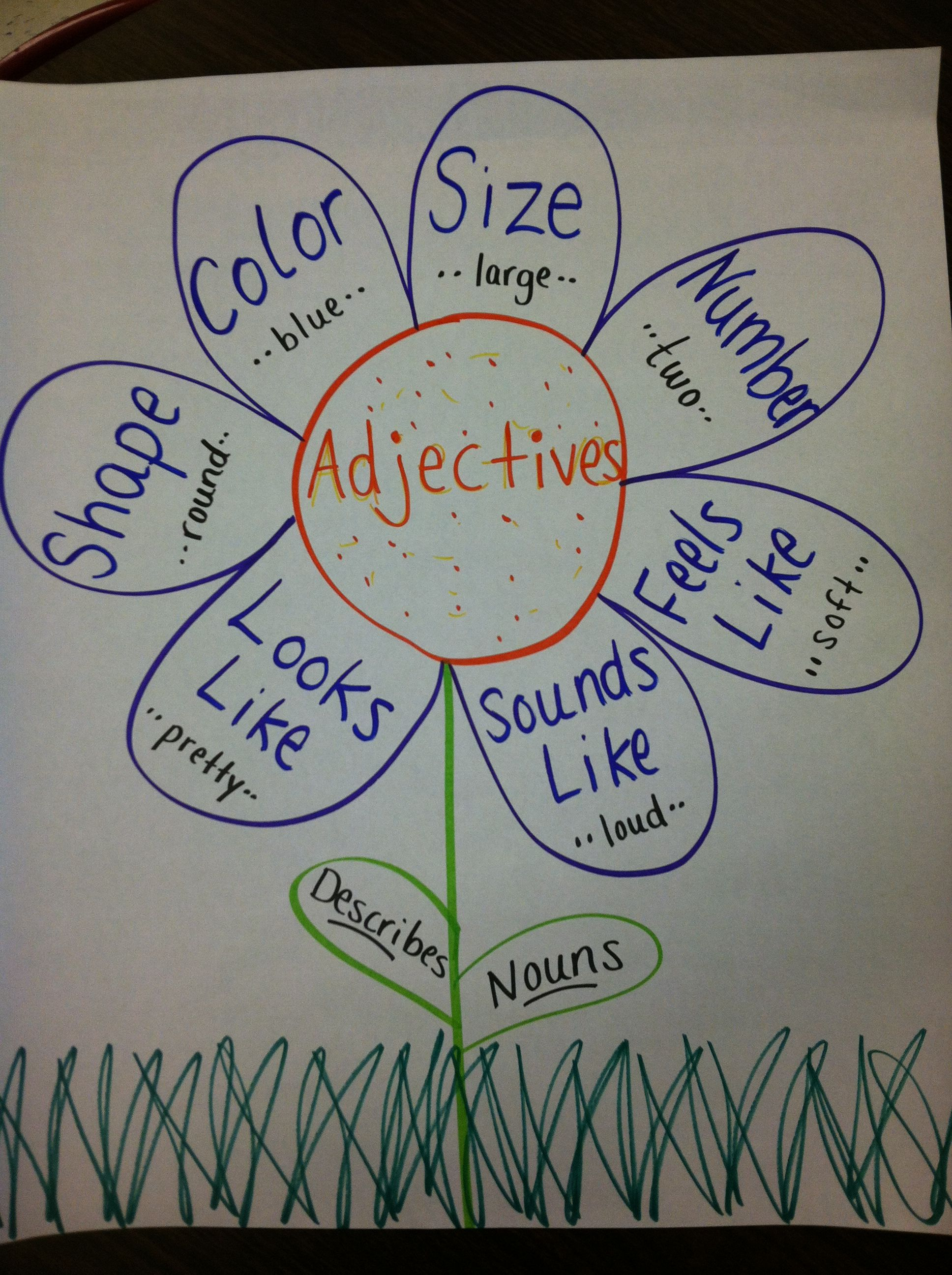 Adjective Anchor Chart | School~ Writing | Teaching grammar