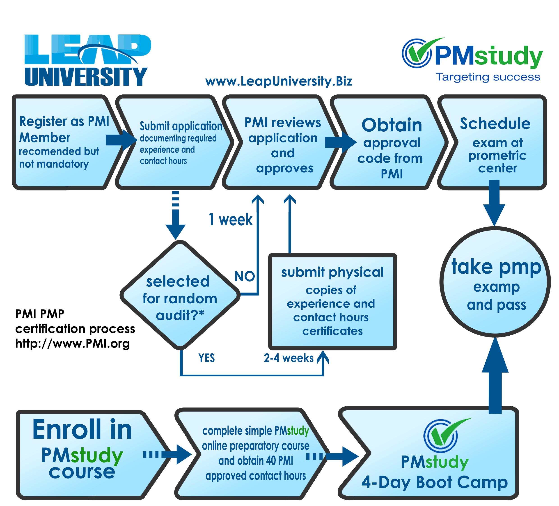 pmp process certification management university certificate leap physics biz exam colleges