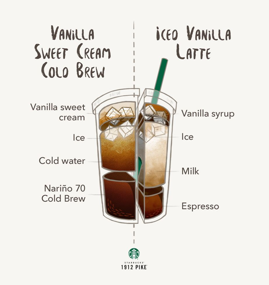 Vanilla Sweet Cream Cold Brew vs. Iced Vanilla Latte ...