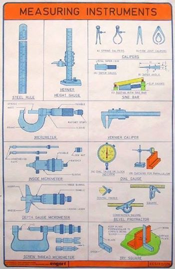 Most Useful Measuring Instruments.