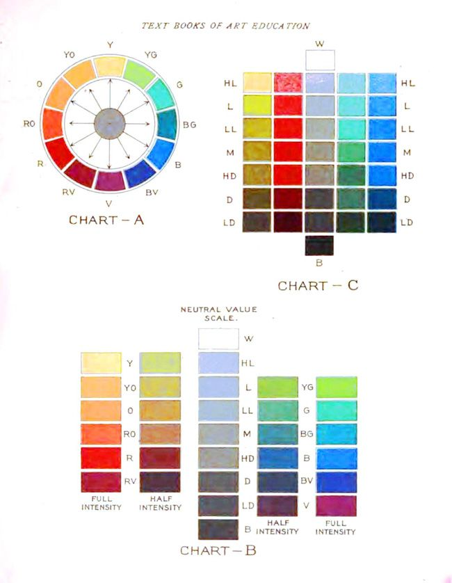Plenty Of Colour Vintage Chart Art In 2018 Pinterest Colour