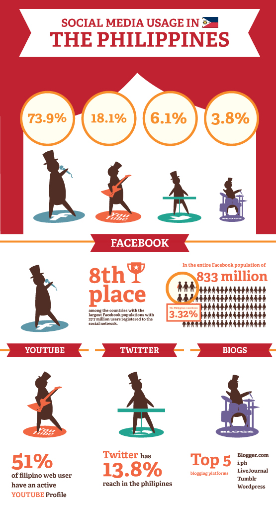 INFOGRAPHIC] Social Media Usage in the Philippines