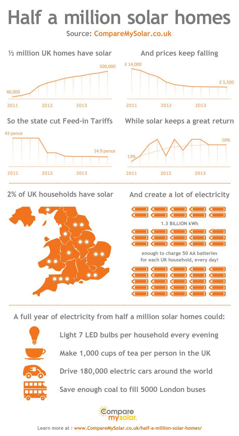 Comparemysolar Uk Solar Energy Kits Solar Energy Facts Solar House