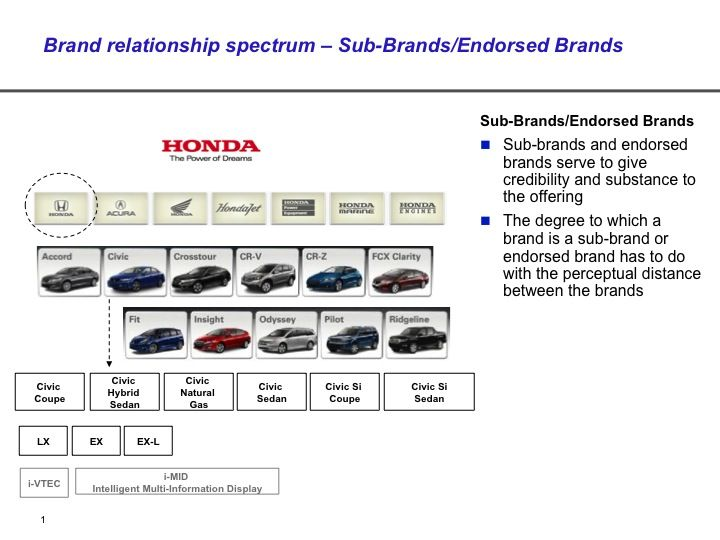 Brand Relationship Spectrum For SubBrands And Endorsed Brands