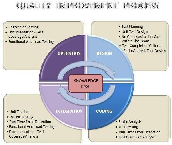 17 Best images about Quality Assurance and Accountability ...