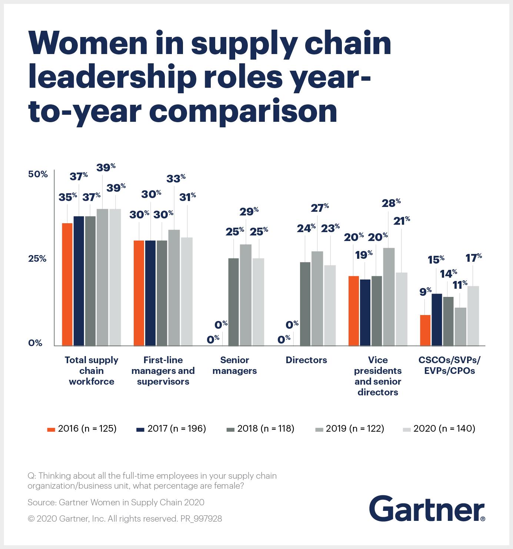 Key Marketing Trend The Status of Female Supply Chain